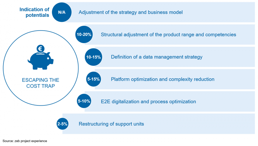 Figure shows levers for sustainable cost optimization in asset management with an indication of potential