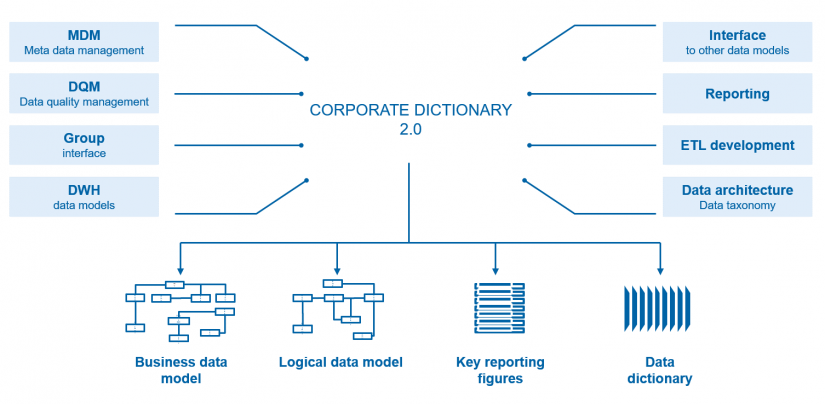 "Components and functions of the group-wide data dictionary in the BI environment / in ""data integration"" / BankingHub"