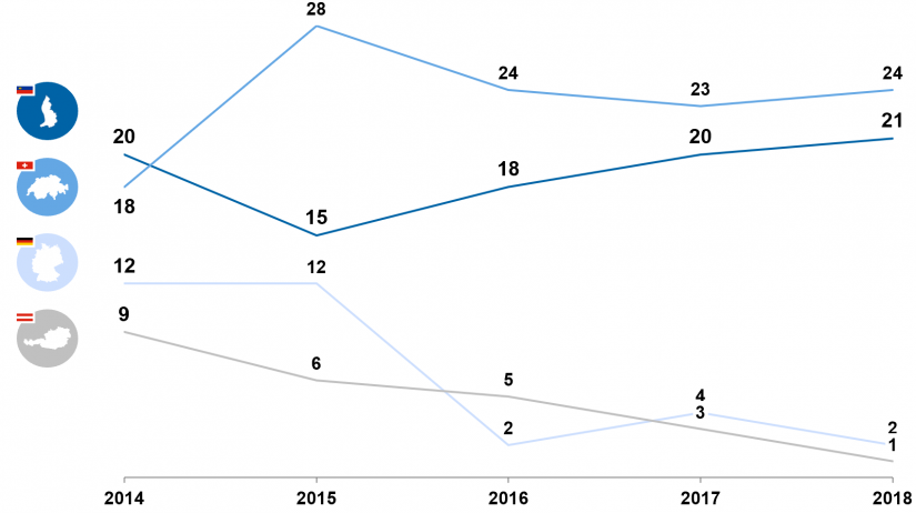 Comparison of operating profit margins of private banking providers 2014–2018 / Pricing study / BankingHub