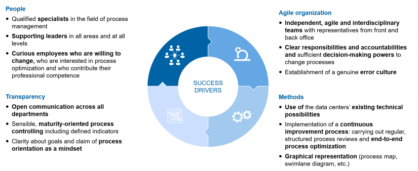 """Success drivers in process management in """"Process management—no luxury, but a must-have!"""""""