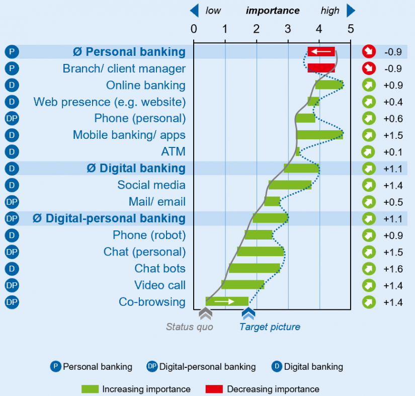 "Importance of individual channels in the article ""Omnichannel banking"""