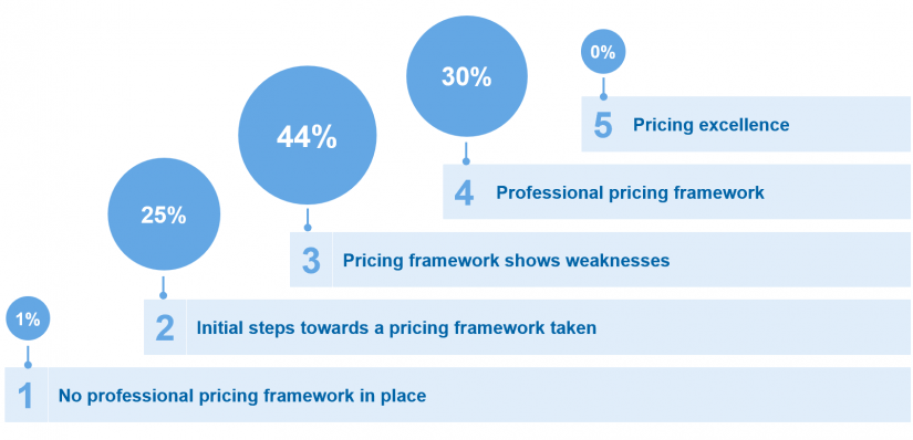 Pricing maturity of the participating institutions_Key results of the study at a glance / Pricing study / BankingHub