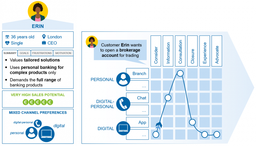 "Defined persona and tailored customer journey in the article ""Omnichannel banking"""