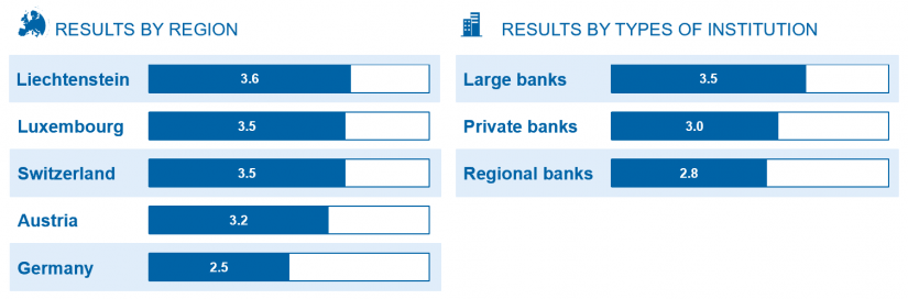 Results by region and type of institution / Pricing study / BankingHub