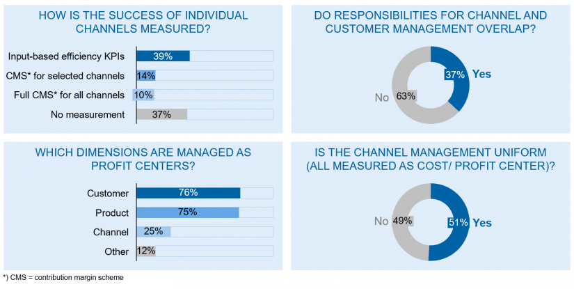 "Omnichannel management across European banks in the article ""Omnichannel banking"""