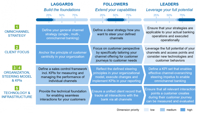 "Development path depending on current maturity level in the article ""Omnichannel banking"""