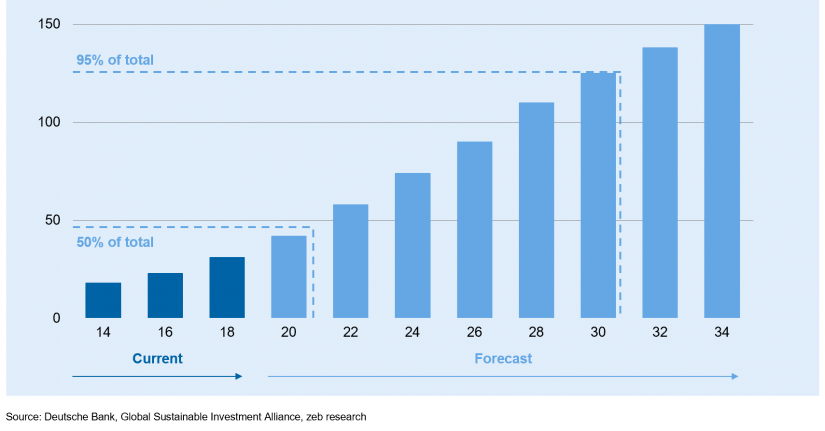 """Global AUM invested in ESG mandates (in USD tn) in the article """"The rise of ESG investments"""""""