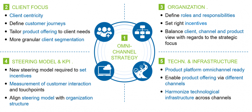 "Relevant dimensions in zeb's omnichannel management framework in the article ""Omnichannel banking"""