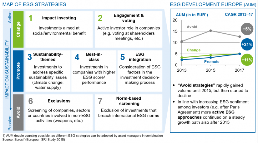 "Map of ESG strategies and ESG development Europe (AUM) in the article ""The rise of ESG investments"""