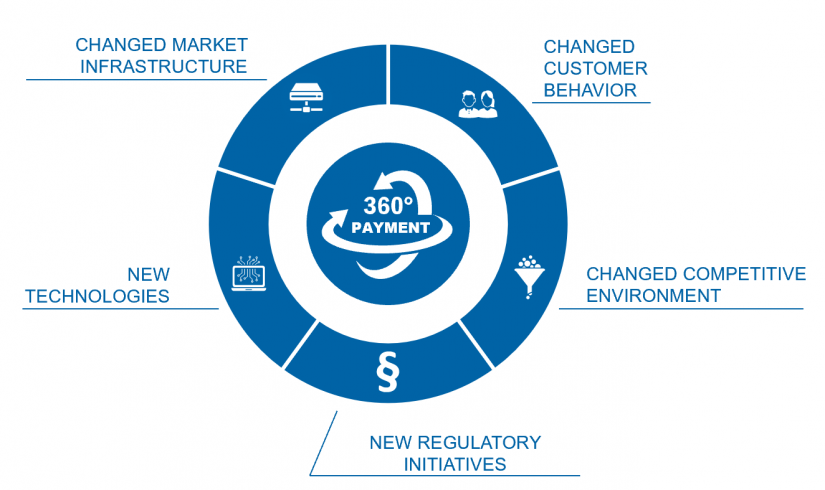 "Change drivers in the payments market in ""Payments—an industry undergoing radical change"""
