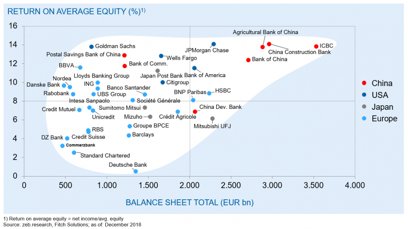 "Profitability of selected large banks with total assets of over EUR 400 m in 2018 in ""Large-scale merger of European banks"""