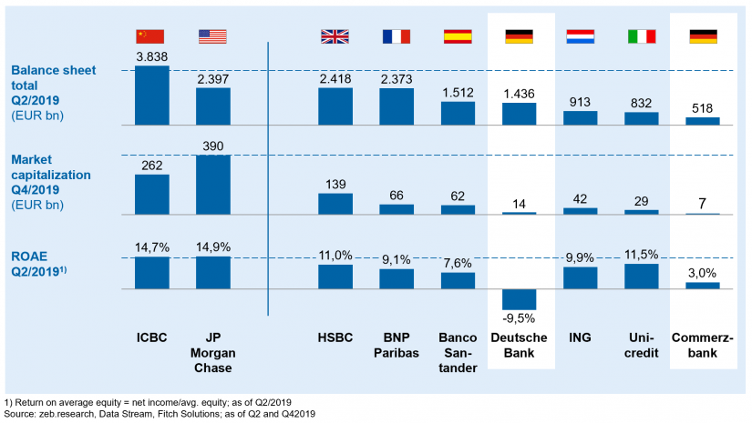 "Selected banks in comparison in ""Large-scale merger of European banks"""