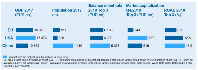 "Banking markets in comparison in ""Large-scale merger of European banks"""
