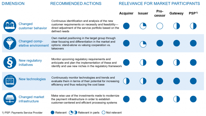 "Relevance of the dimensions and recommendations for action for payment market participants in ""Payments—an industry undergoing radical change"""