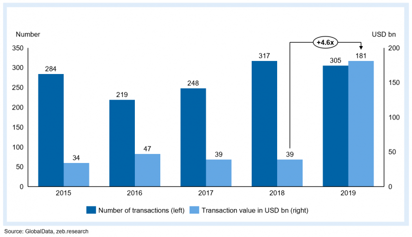 "(Worldwide) M&A transactions in the payments sector in the article ""Merger and acquisition series (M&A) in the payments market"""
