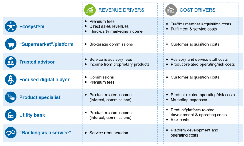 """Key revenue and cost drivers per business model archetype"" in Retail banking business models—defining the future / BankingHub"