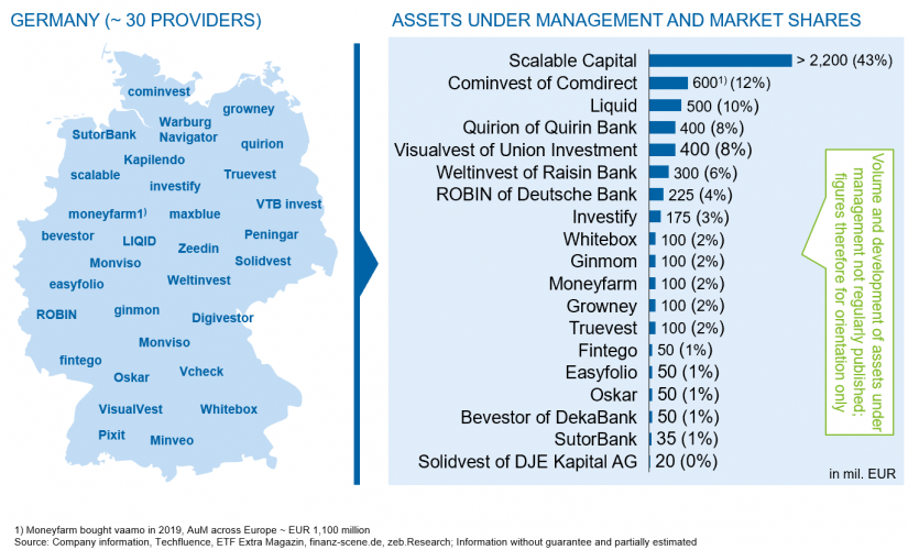 Market overview: robo advice in Germany 2020 / Robo advice – new standards in asset management