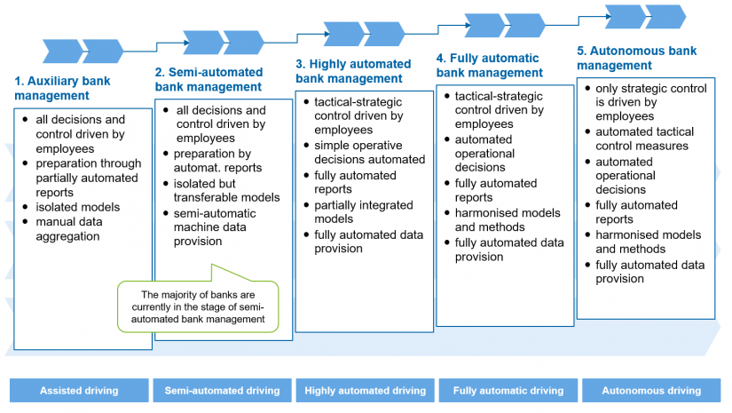 "Five levels of autonomous bank management in the article ""A Treasury that manages Itself with AI and Digital Technologies"""