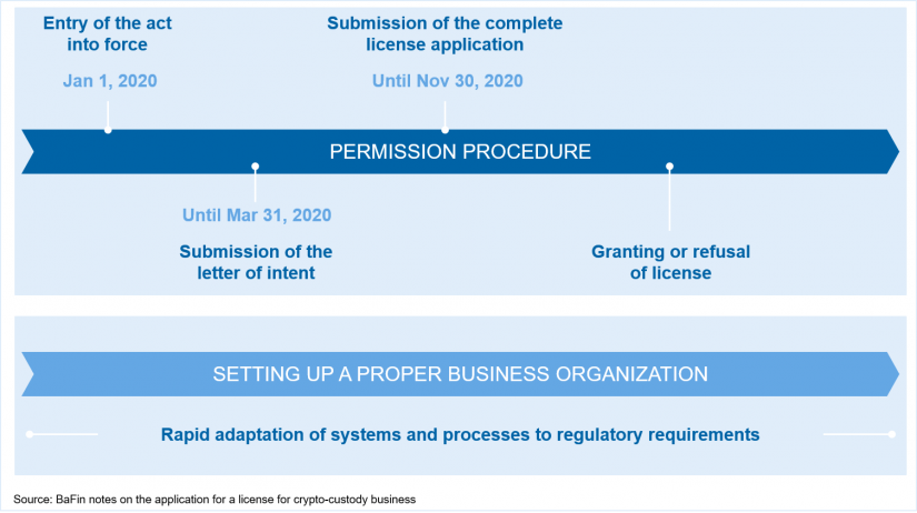 "Timetable for the licensing procedure in accordance with BaFin notes in ""Obligation to obtain a license for crypto-custody business"""