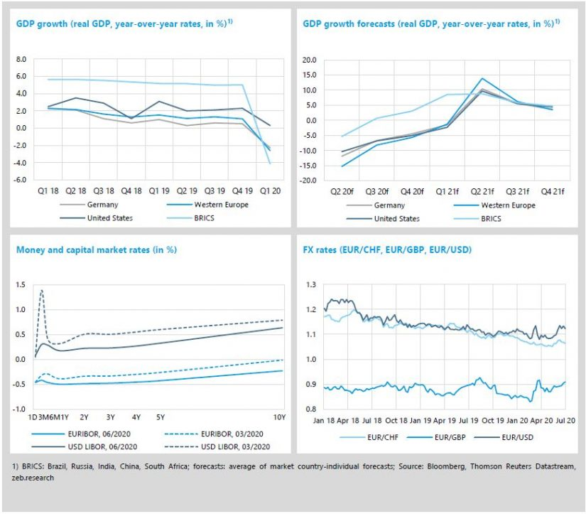 "Economic environment and key banking drivers in ""zeb.market flash Q2 2020"""