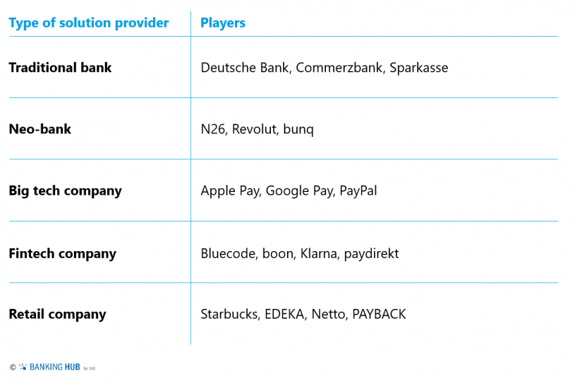 "Most significant players offering mobile payments in a wider sense_Mobile payments in the article ""Germany—a heterogenous market"""