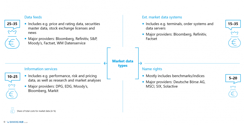 "Possible classification of market data (client example)_in in the article ""Actively and sustainably managing market data"""