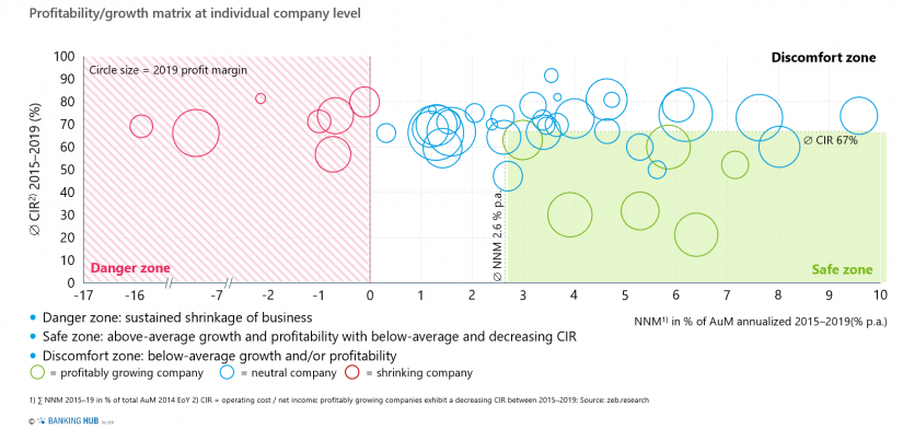 "Profitabilitygrowth matrix at individual company level in the article about the ""Asset Management Study 2020"""