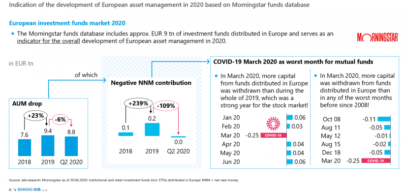 "Indication of the development of European asset management in 2020 based on Morningstar funds database in the article about the ""Asset Management Study 2020"""