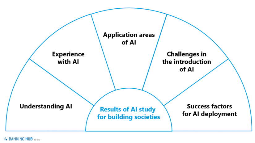"""Categories for a deeper analysis of the study results in """"Artificial intelligence in building societies"""""""
