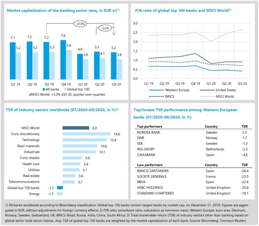 """State of the banking industry in """"zeb.market flash 34"""""""