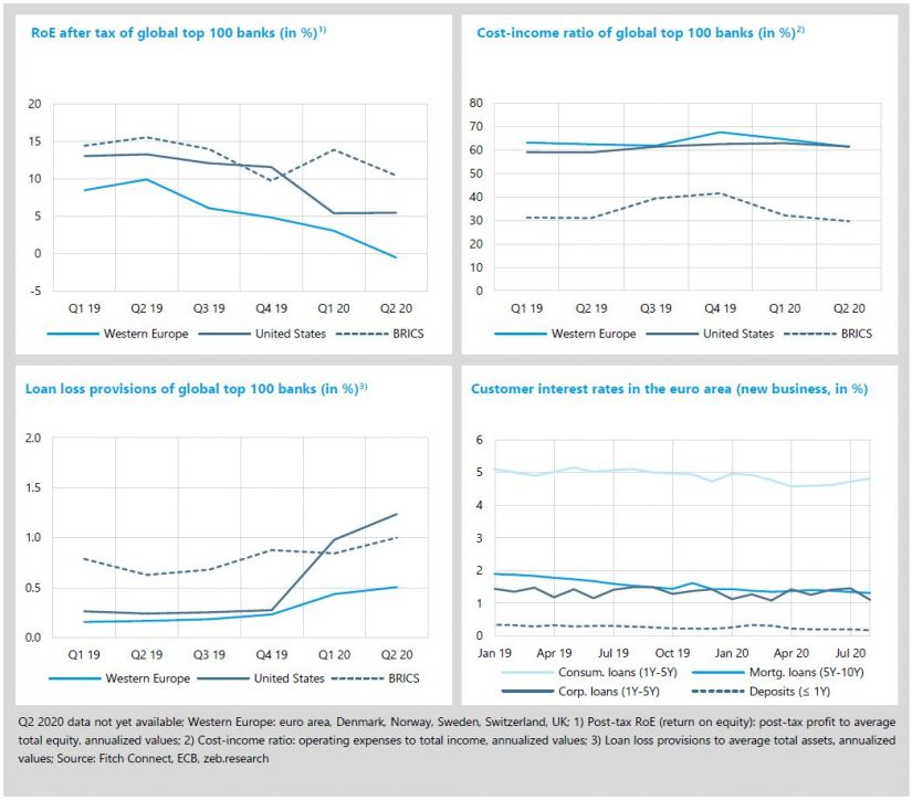 """Economic environment and key banking drivers in """"zeb.market flash 34"""""""