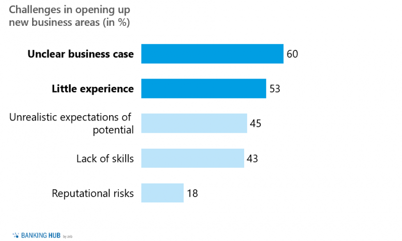 """Challenges in opening up new business areas in """"Study on the digital transformation of European banks"""""""