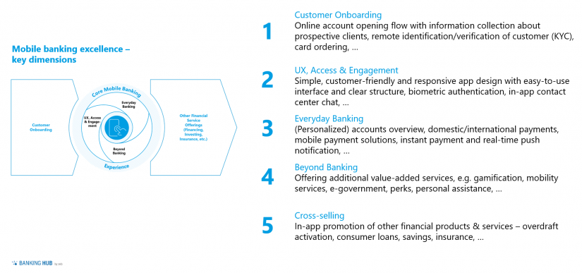 "Mobile banking assessment framework in the article ""Mobile banking in Luxembourg"""