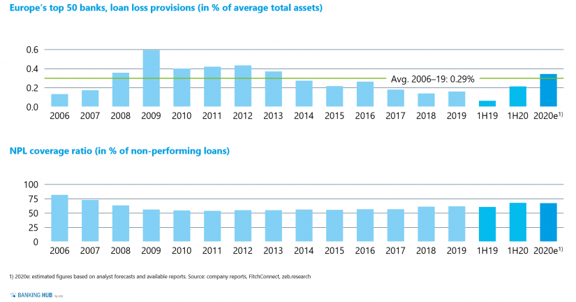 "Long-term development of loan loss provisions and NPL coverage ratio in ""European banks' upcoming full-year figures"