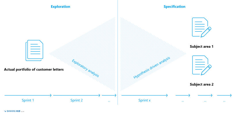 "An iterative sprint approach in ""AI for efficient customer communication"""