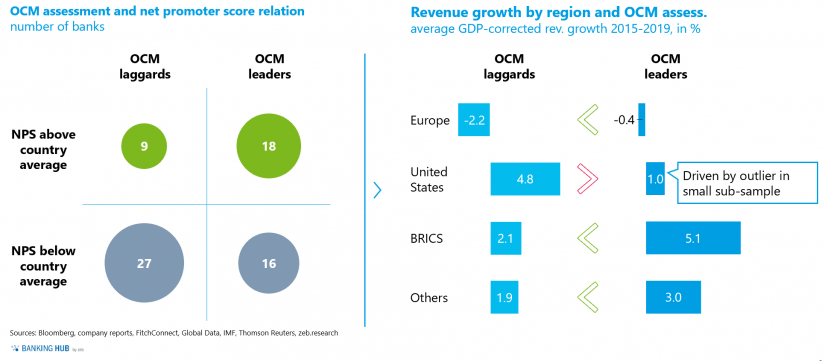 """Net promoter scores and average GDP-corrected revenue growth rates in the article """"Omnichannel Management Matters"""""""
