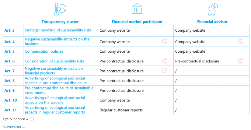 """Sustainability disclosure update process in the article """"Sustainable finance: Disclosure Regulation EU 2019/2088"""""""