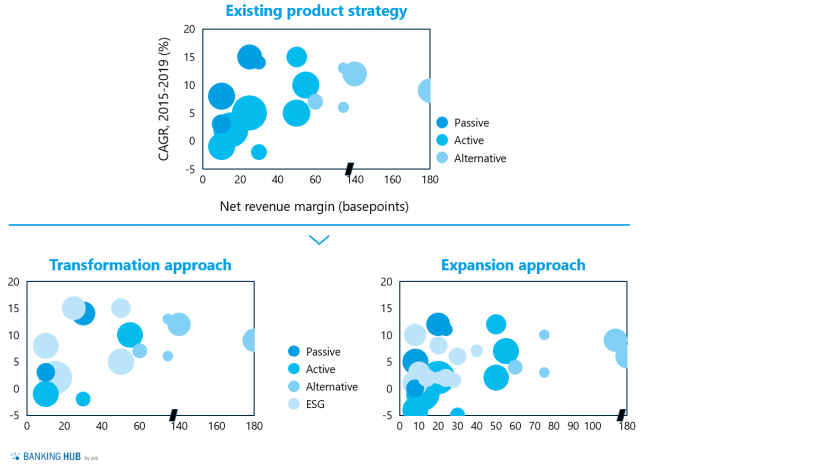 """Adjustment of product offering following the transformation and expansion approach in the article """"The rise of ESG-investing"""""""