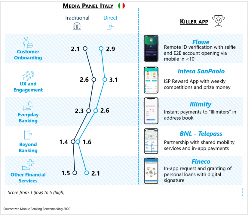 """Media panel Italy in the article """"Mobile banking in Italy"""""""
