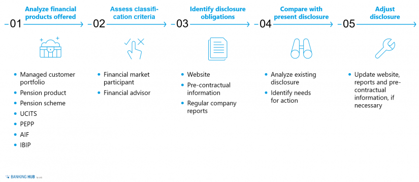 """Overview of disclosure obligations per transparency cluster in the article """"Sustainable finance: Disclosure Regulation EU 2019/2088"""""""