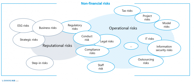 """Non-financial risks universe in the article """"Effectively managing non-financial risks (NFR)"""""""