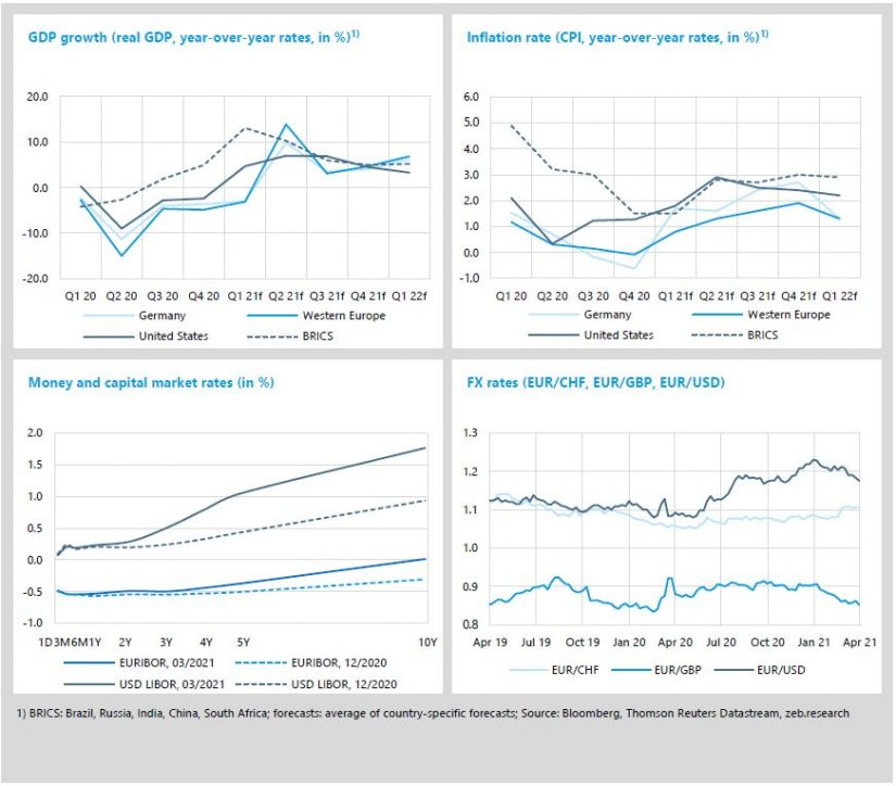 "Economic environment and key banking drivers in ""Inflation on the horizon: zeb.market flash Q1 2021"""