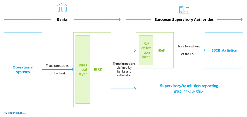 """Illustration of the ESCB strategy for data collection from banks in the article """"BIRD 5.0 – Opportunity for FinTechs and neobanks"""""""