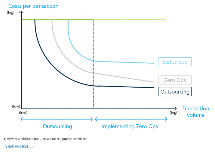 """Economies of scale within payments operations / Fig 1 in: """"Zero Ops in payments operations"""""""