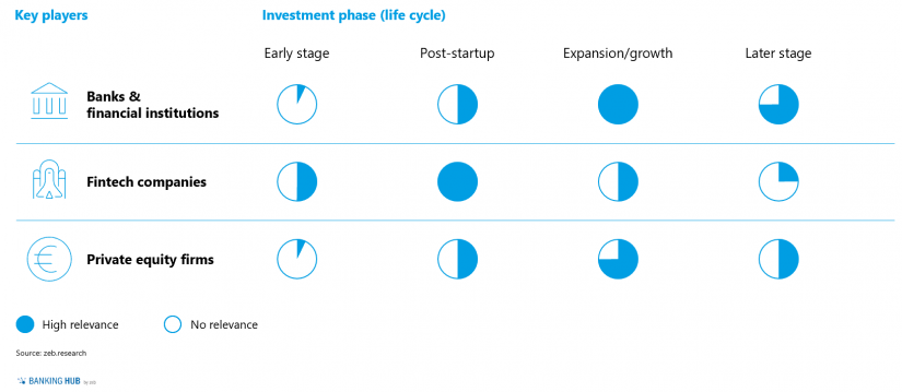 Investments of the key players by phase / Fig 2 in Mergers & acquisitions of fintechs