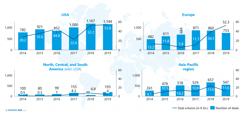 Overview of volume and number of deals by region in the years 2014–2019 / Fig 1 in Mergers & acquisitions of fintechs
