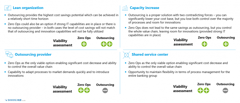 """Payments OPS business goals viability / Fig 2 in: """"Zero Ops in payments operations"""""""