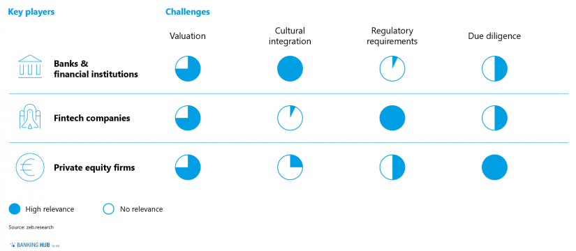 The relevance of the key players' challenges / Fig 3 in Mergers & acquisitions of fintechs