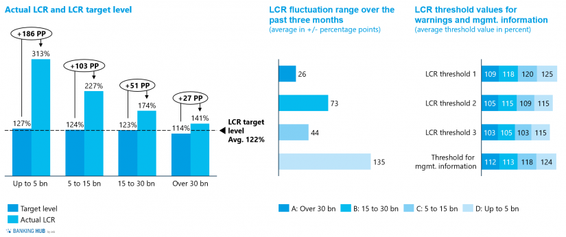 """Actual LCRs and target levels, fluctuation margins and thresholds in """"Liquidity study 2020 – importance of liquidity risk management"""""""