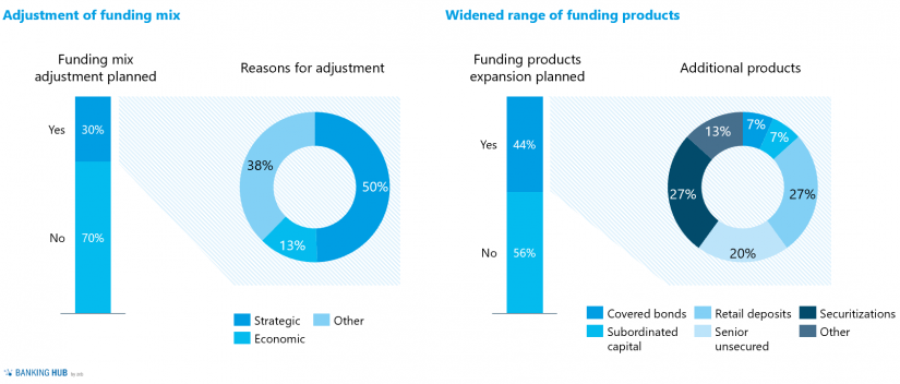 """Adjustment of the funding mix in """"Liquidity study 2020 – importance of liquidity risk management"""""""
